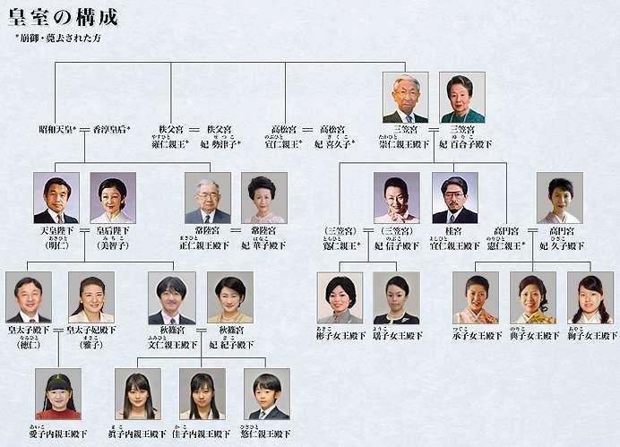 皇室の構成